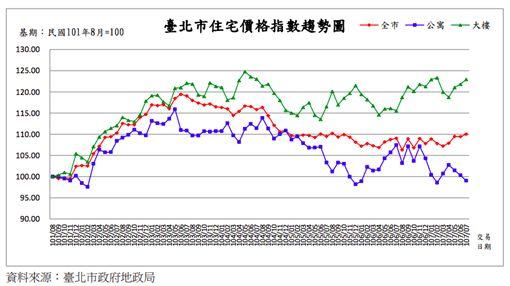 台北市住宅價格指數。(圖/台北市地政局提供)