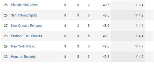 驚!放走巴特勒 灰狼防守效率竟登頂NBA,費城七六人,Jimmy Butler,明尼蘇達灰狼,防守效率翻攝自NBA.com