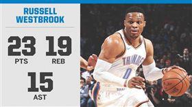 23+19+15!威少演超級大三元 NBA,奧克拉荷馬雷霆,Russell Westbrook,大三元,Jason Kidd 翻攝自推特ESPN