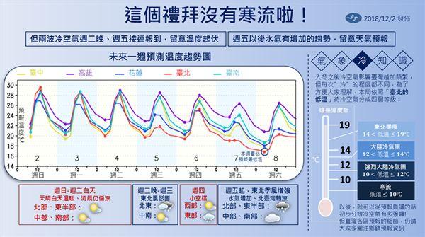 天氣,氣象局,冷空氣,一周天氣