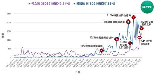 大數聚/韓流vs.柯P旋風!聲量能兌換選票嗎? 從選舉結果看「網路的力量」