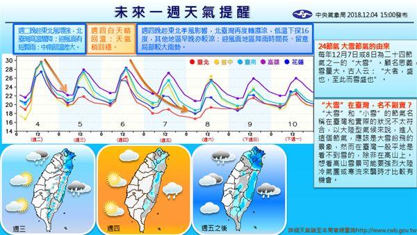 天氣,氣象局,東北風圖/翻攝臉書