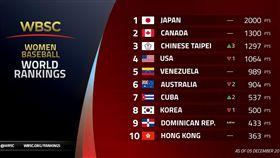 女子棒球最新世界排名。(圖/wbsc提供)