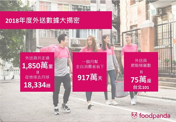 foodpanda,美食外送平台,外送