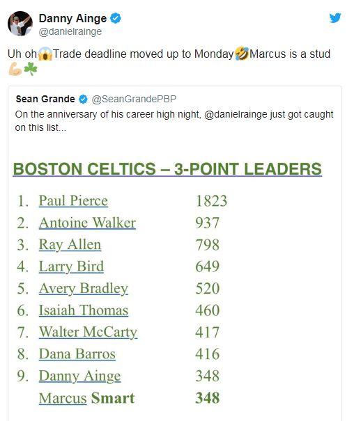 隊史被他追平 綠軍總管:交易啟動NBA,波士頓塞爾提克,Marcus Smart,三分球,隊史翻攝自推特