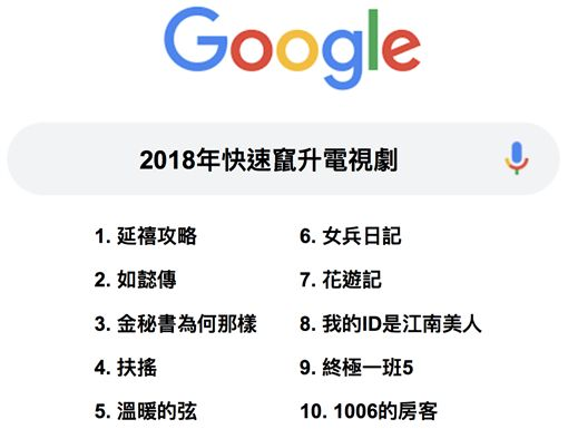 搜尋,Google,台灣,2018年度,搜尋排行榜,關鍵字,世足賽,九合一選舉