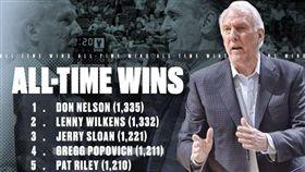 超越油頭!馬刺波總勝場數攀史上第4 NBA,聖安東尼奧馬刺,Gregg Popovich,Pat Riley,勝場數 翻攝自推特 NBA TV