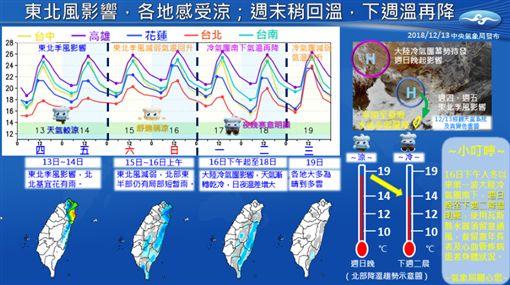 北部低溫降至12度 氣象局一張圖看懂未來一周天氣(圖/翻攝自氣象局臉書)