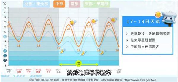 天氣,氣象局,大陸冷氣團,冷氣團,東北季風,強烈大陸冷氣團,寒流