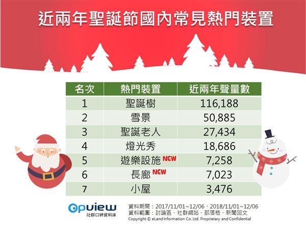 聖誕節,出國,聖誕,OpView,社群口碑資料庫,聲量,網友,聖誕景點