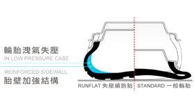 失壓續跑胎(圖/車訊網)