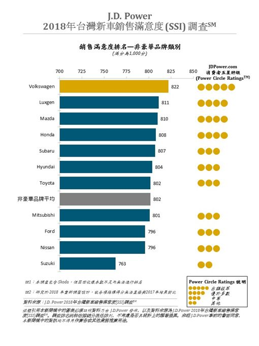 2018年J.D. Power台灣新車銷售滿意度(SSI)調查(圖/J.D. Power提供)