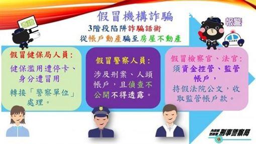 詐騙集團採取3階段話術,從帳戶存款騙至房屋不動產(警方提供)