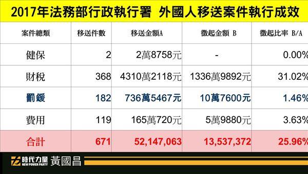 外國人不繳罰鍰我國強制執行比率 圖/翻攝自黃國昌臉書