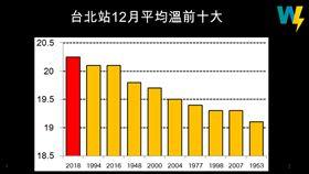 台北均溫是30年來最高。(圖/取自賈新興臉書)