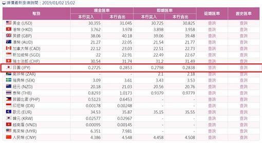 台灣銀行最新的現金匯價,日圓兌新台幣已升破0.2838,創下2016年11月下旬的新高。(圖/翻攝自台灣銀行牌告匯率)