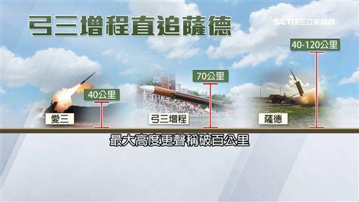 中科院,台東,天弓三型飛彈,樂山雷達