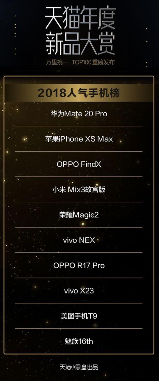 手機,天貓,十大手機,蘋果,iPhone XS Max,華為,Mate 20 Pro