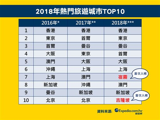 國人2018年旅遊趨勢。