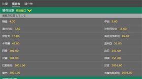 ▲亞洲盃足球賽盤口。(圖/取自博弈網站)