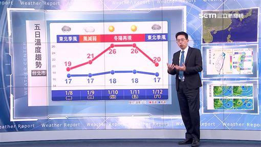 三立準景象形象0107/東寒風增強明轉濕涼 北台再探17度