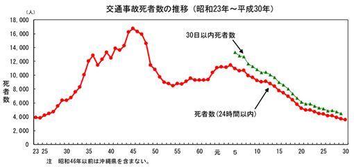 ▲日本2018交通事故死亡人數(圖/翻攝網路)