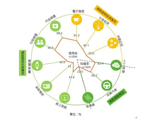 「2018年台灣網路報告」公布(圖/台灣網路資訊中心提供)