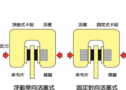 ▲汽車改裝配件(圖/車訊網)