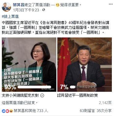 立法院副院長蔡其昌在臉書發起為期1週的網路票選活動,是「支持小英總統堅定反對」還是「認同習近平一國兩制政策」,臉書
