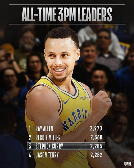 ▲柯瑞投進2285顆三分球,獨居NBA史上第三名。(圖/翻攝自推特)