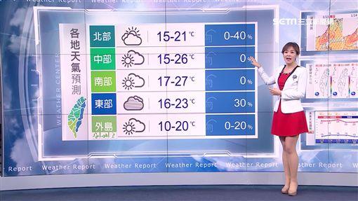 三立準氣象0113/北部明轉晴!下波濕冷周三探14度