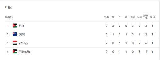 ▲亞洲盃足球賽分組表。(圖/取自Google搜尋)
