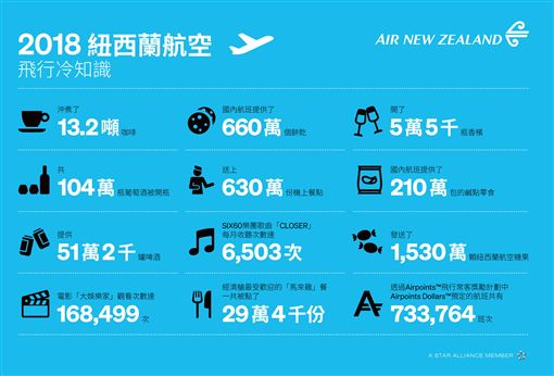 旅客,紐西蘭航空,飛行,冷知識,旅遊趨勢