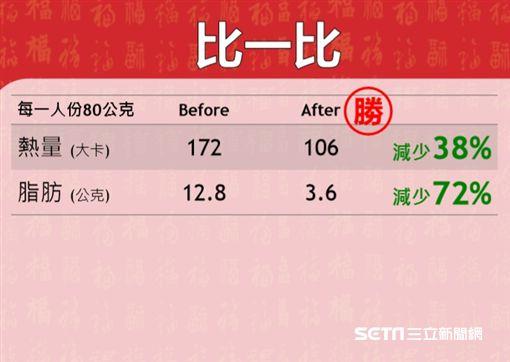 北榮健康減脂年菜─鳳梨蝦球。(圖/北榮提供)