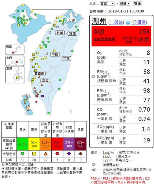 空氣品質,空汙,紅色警戒 (圖/行政院環保署空氣品質監測網)