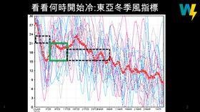 春節「冷空氣」跟著放假?一張圖曝過年天氣變化 圖/賈新興臉書