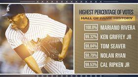 名人堂票選。(圖/翻攝自MLB推特)