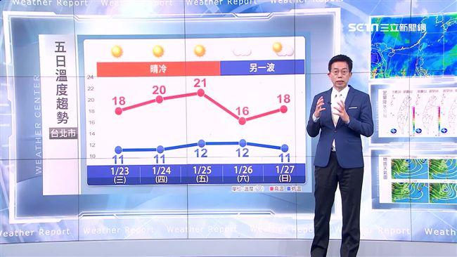 三立準氣象0123/明冬陽再現 周六強烈大陸冷氣團再襲