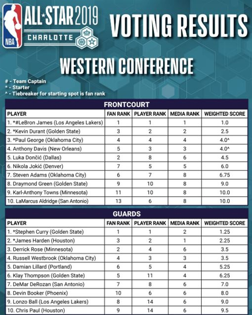 NBA/玫瑰、東契奇高人氣先發落選NBA,2019全明星,Derrick Rose,Luka Doncic,Dwyane Wade翻攝自推特