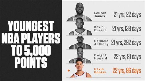 ▲布克生涯得分突破5000分,是NBA史上第5年輕達成這項紀錄的球員。(圖/翻攝自推特)