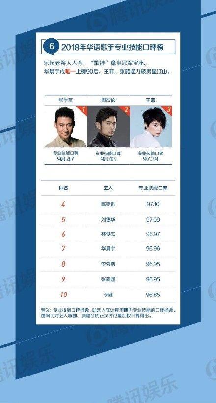2018華語歌手專業技能口碑榜。(圖/翻攝自微博)