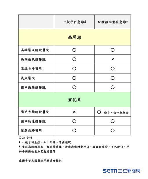 2019年春節醫院牙醫急診提供一覽表。(圖/衛福部提供)
