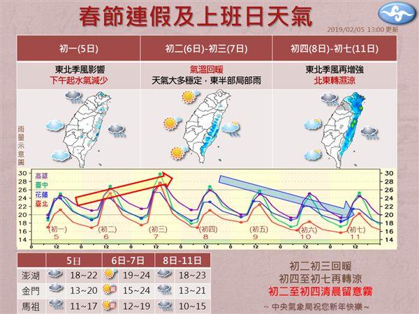 天氣,氣象局,年假,過年,春節,連假