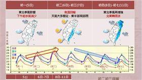 ▲初四到初七在東北季風增強的影響下,北東轉為濕涼天氣。(圖/翻攝自臉書粉絲專頁報天氣-中央氣象局)
