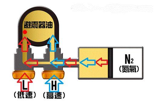 ▲避震器改裝(圖/車訊網)