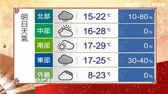 北東開工首日溼冷 後日起氣溫回升