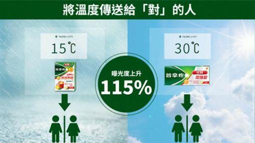 伏冒廣告將溫度傳給對的人,進行精準行銷