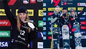 美國猶他州當地時間10日,舉行了自由式單板滑雪大賽,選手們不僅要在2個跳台上秀出360度的空中迴旋,落地還要比誰「穩」。這回來自紐西蘭的西拿特以91.75分的高分奪金,她可是去年平昌冬奧以16歲之姿,拿下奧運銅牌的雪地新秀。(圖/翻攝自@NZ_SportsTalk推特)