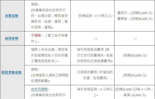 華航,罷工,機師,旅遊不便險,Money101,金融產品比較平台
