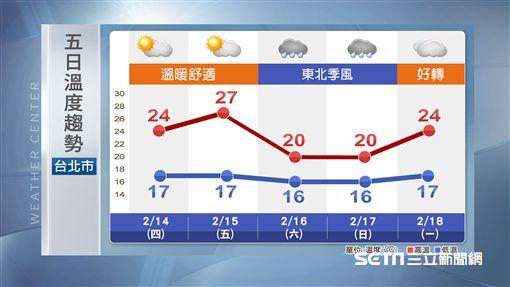 三立準氣象0213/明中南部空品差 北部高溫上看24度